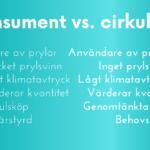 Cirkulent nytt svenskt ord